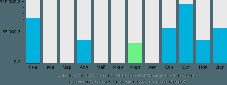Динамика стоимости авиабилетов из Йоханнесбурга в Цюрих по месяцам