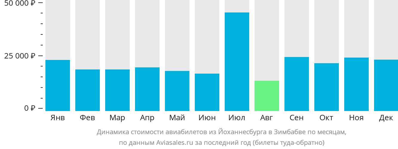 Динамика стоимости авиабилетов из Йоханнесбурга в Зимбабве по месяцам