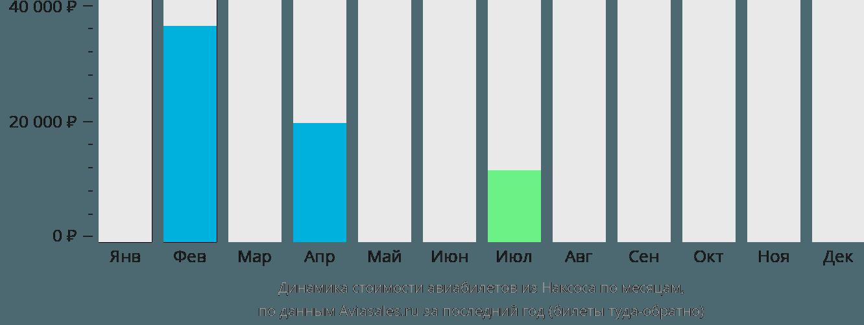 Динамика стоимости авиабилетов из Наксоса по месяцам
