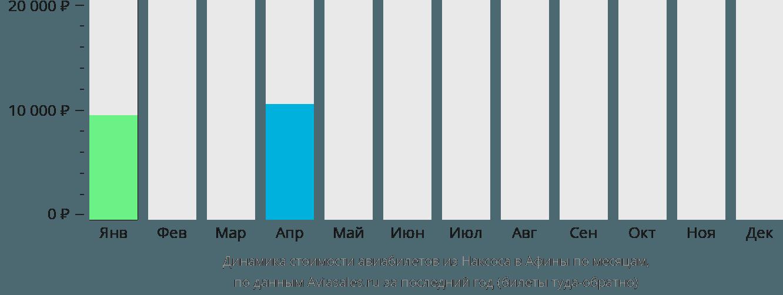 Динамика стоимости авиабилетов из Наксоса в Афины по месяцам
