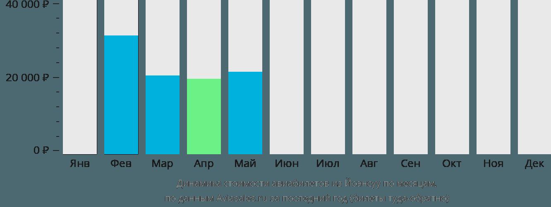 Динамика стоимости авиабилетов из Йоэнсуу по месяцам