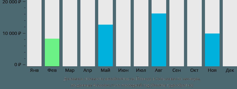 Динамика стоимости авиабилетов из Йоэнсуу в Хельсинки по месяцам