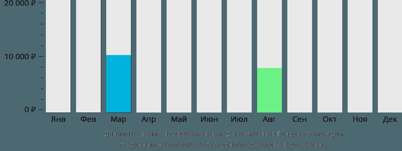 Динамика стоимости авиабилетов из Джокьякарты в Бандунг по месяцам