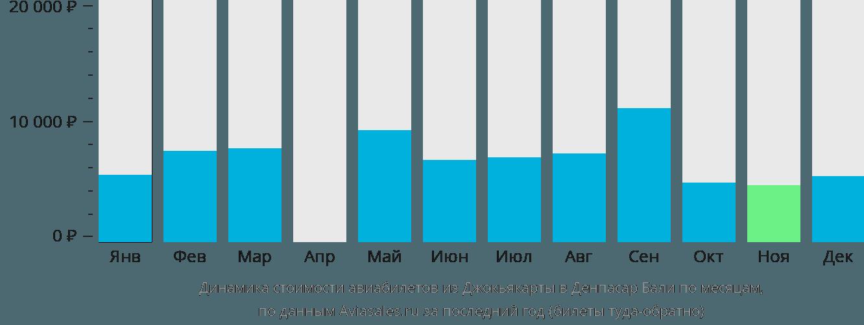 Динамика стоимости авиабилетов из Джокьякарты в Денпасар Бали по месяцам