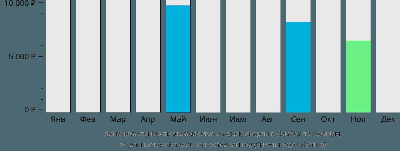 Динамика стоимости авиабилетов из Джокьякарты в Ломбок по месяцам
