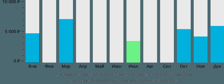 Динамика стоимости авиабилетов из Джокьякарты в Сурабаю по месяцам