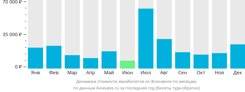 Динамика стоимости авиабилетов из Жоинвили по месяцам
