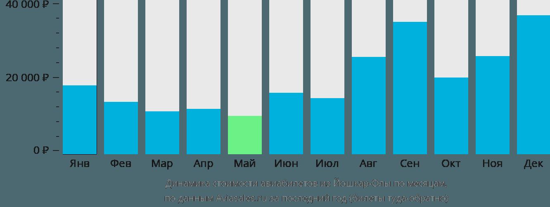 Динамика стоимости авиабилетов из Йошкар-Олы по месяцам