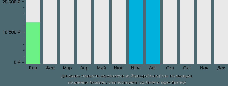 Динамика стоимости авиабилетов из Йошкар-Олы в Сочи по месяцам