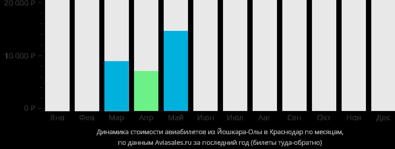Динамика стоимости авиабилетов из Йошкар-Олы в Краснодар по месяцам