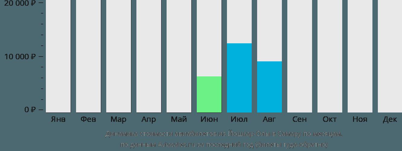 Динамика стоимости авиабилетов из Йошкар-Олы в Самару по месяцам