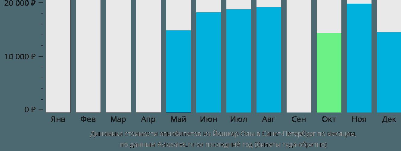 Динамика стоимости авиабилетов из Йошкар-Олы в Санкт-Петербург по месяцам