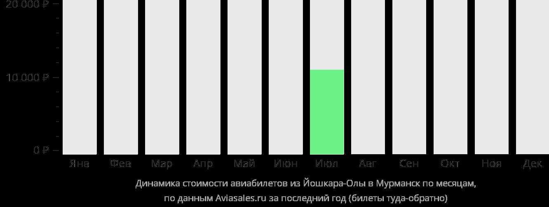 Динамика стоимости авиабилетов из Йошкар-Олы в Мурманск по месяцам