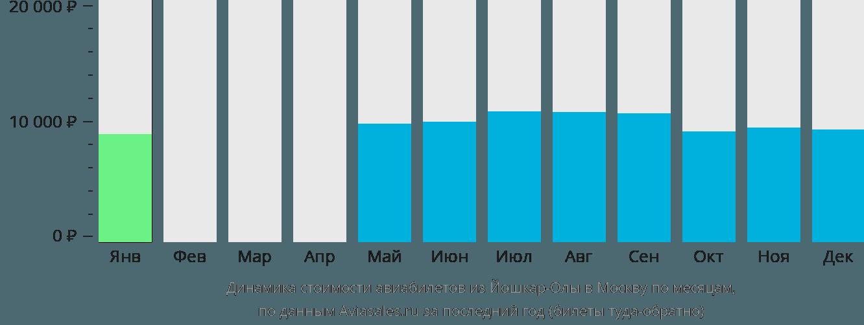 Динамика стоимости авиабилетов из Йошкар-Олы в Москву по месяцам