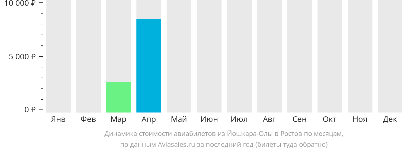 Динамика стоимости авиабилетов из Йошкар-Олы в Ростов-на-Дону по месяцам