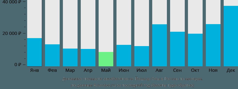 Динамика стоимости авиабилетов из Йошкар-Олы в Россию по месяцам