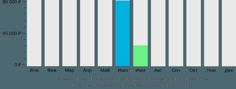 Динамика стоимости авиабилетов из Йошкар-Олы в Симферополь по месяцам