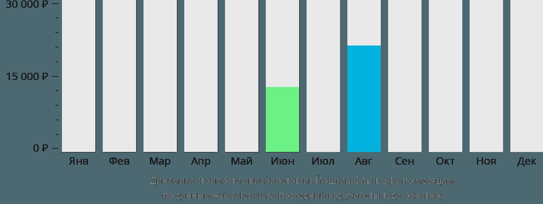 Динамика стоимости авиабилетов из Йошкар-Олы в Уфу по месяцам
