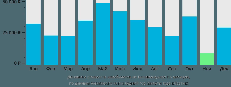 Динамика стоимости авиабилетов из Килиманджаро по месяцам