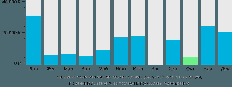 Динамика стоимости авиабилетов из Килиманджаро в Занзибар по месяцам