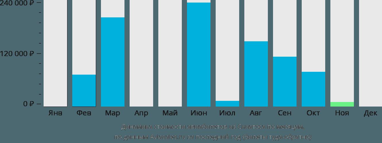 Динамика стоимости авиабилетов из Скиатоса по месяцам