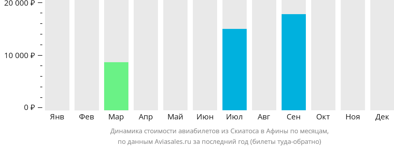 Динамика стоимости авиабилетов из Скиатоса в Афины по месяцам