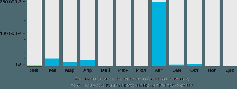 Динамика стоимости авиабилетов из Джессора по месяцам