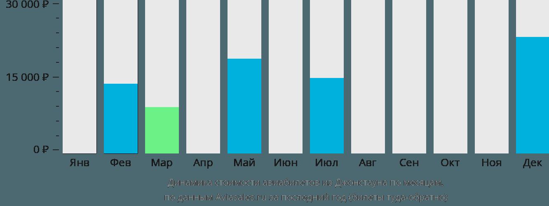 Динамика стоимости авиабилетов из Джонстауна по месяцам