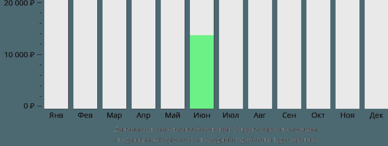 Динамика стоимости авиабилетов из Острова Сирос по месяцам