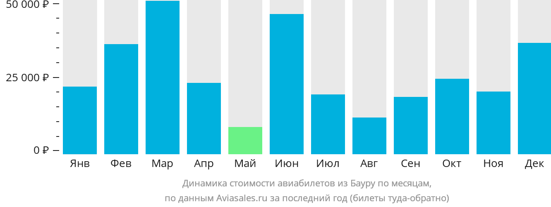 Динамика стоимости авиабилетов из Бауру по месяцам