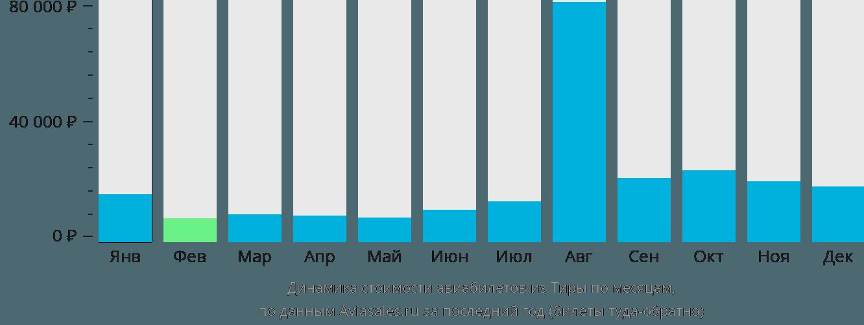Динамика стоимости авиабилетов из Санторини по месяцам