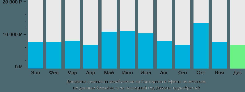 Динамика стоимости авиабилетов из Санторини в Афины по месяцам