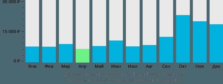Динамика стоимости авиабилетов из Санторини в Грецию по месяцам