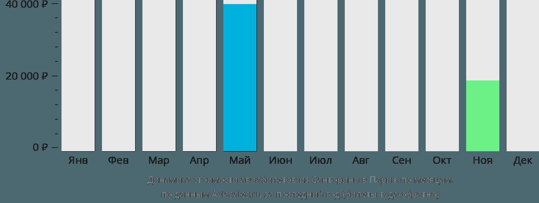 Динамика стоимости авиабилетов из Санторини в Париж по месяцам
