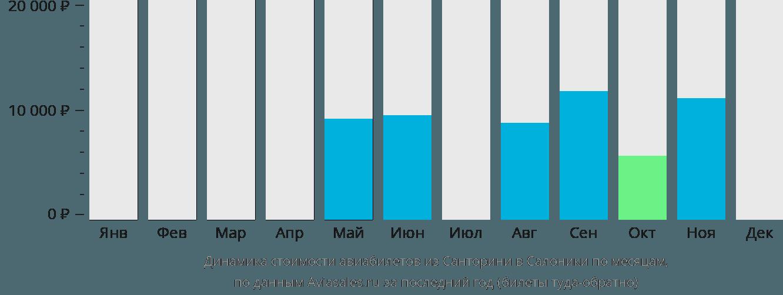 Динамика стоимости авиабилетов из Санторини в Салоники по месяцам