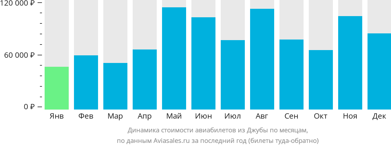 Динамика стоимости авиабилетов из Джубы по месяцам