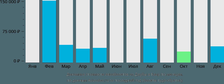 Динамика стоимости авиабилетов из Джубы в Каир по месяцам