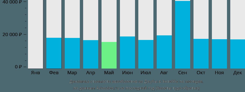 Динамика стоимости авиабилетов из Джубы в Энтеббе по месяцам
