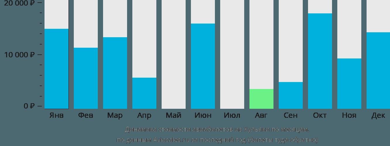 Динамика стоимости авиабилетов из Хульяки по месяцам