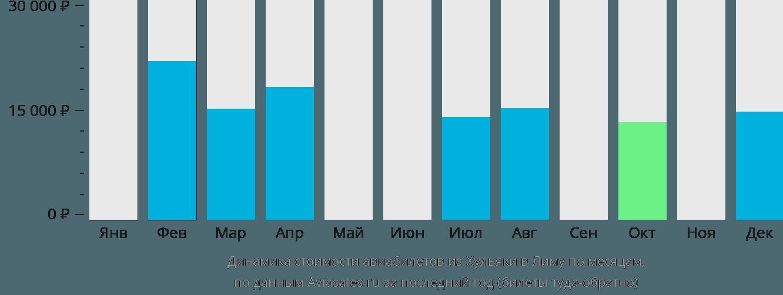 Динамика стоимости авиабилетов из Хульяки в Лиму по месяцам