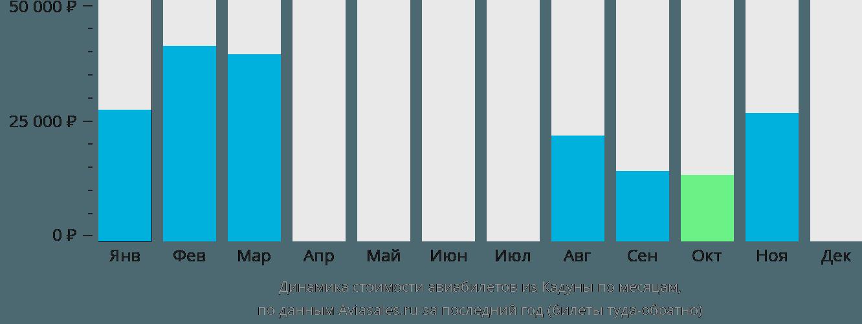 Динамика стоимости авиабилетов из Кадуны по месяцам