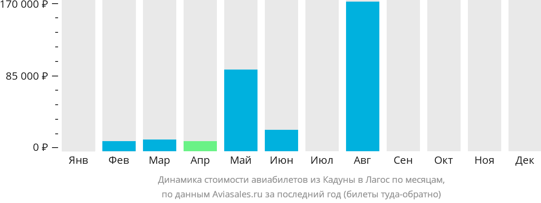 Динамика стоимости авиабилетов из Кадуны в Лагос по месяцам
