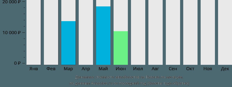 Динамика стоимости авиабилетов из Каяани по месяцам