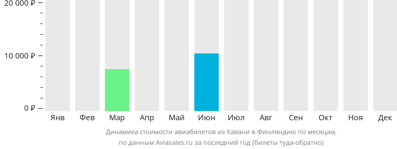 Динамика стоимости авиабилетов из Каяани в Финляндию по месяцам