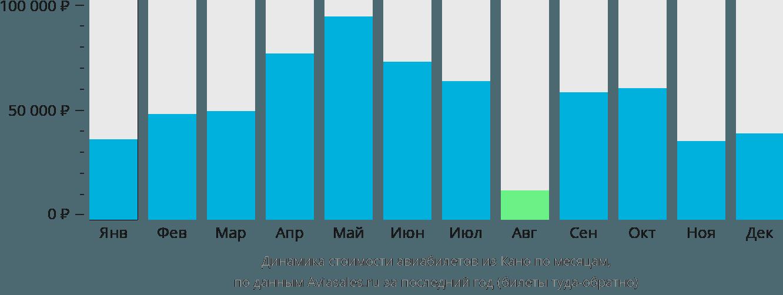 Динамика стоимости авиабилетов из Кано по месяцам