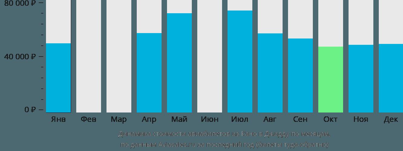 Динамика стоимости авиабилетов из Кано в Джидду по месяцам