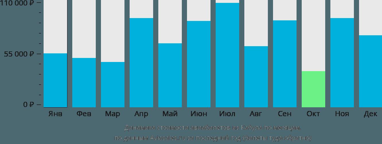 Динамика стоимости авиабилетов из Кабула по месяцам