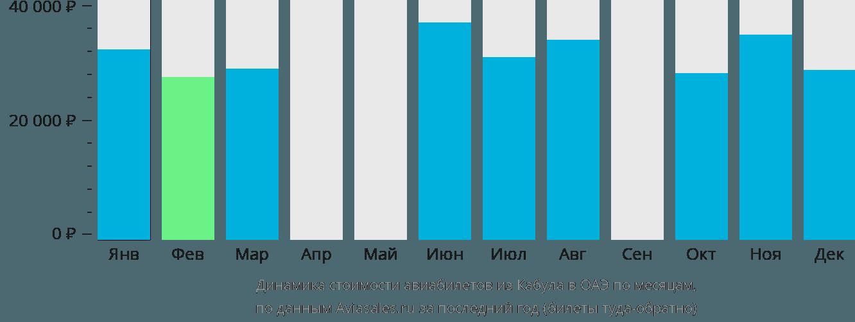 Динамика стоимости авиабилетов из Кабула в ОАЭ по месяцам