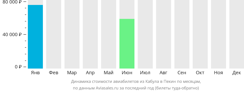 Динамика стоимости авиабилетов из Кабула в Пекин по месяцам