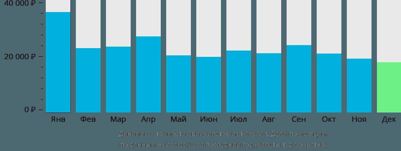 Динамика стоимости авиабилетов из Кабула в Дели по месяцам